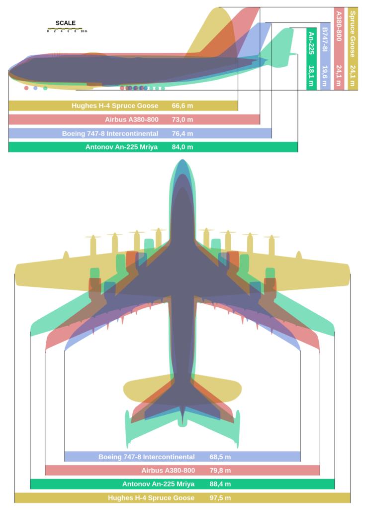 Scheda dimostrativa Antonov 225