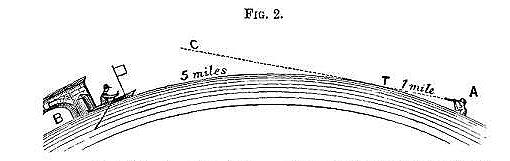 """Diagramma dell'esperimento di Rowbotham, apparso nel suo libro """"Earth not a globe"""""""