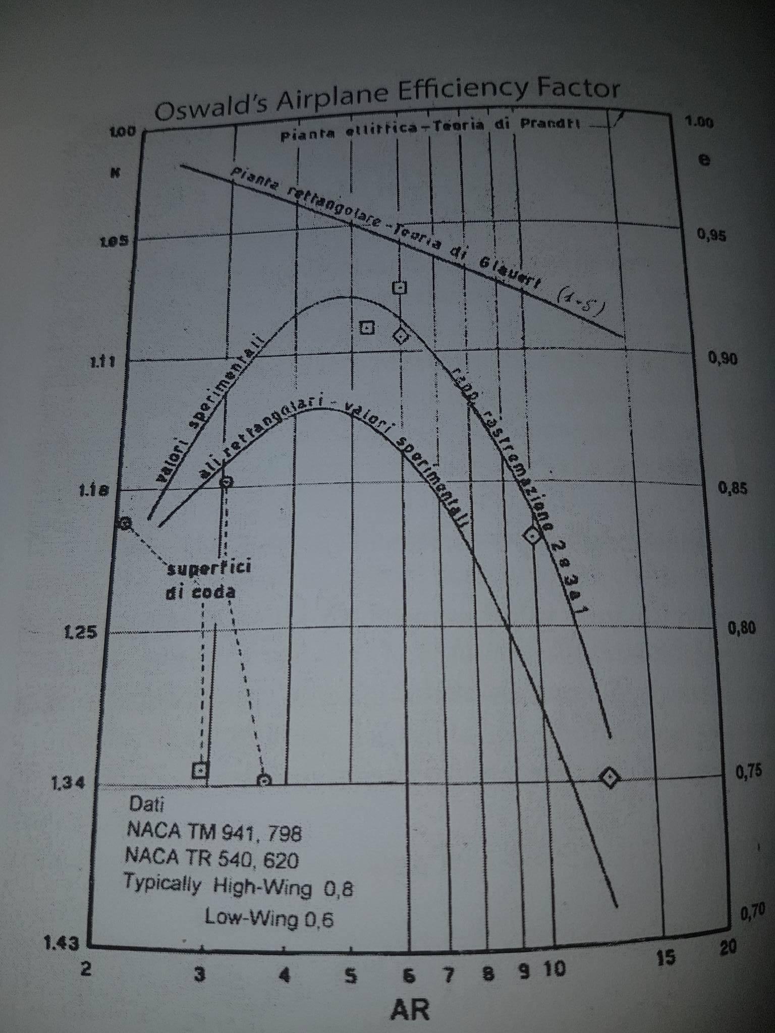 Grafico di individuazione del fattore di Oswald.