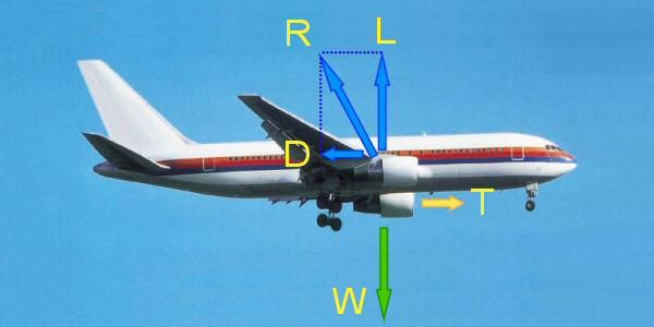 Schema raffigurante un aereo in volo orizzontale rettilineo uniforme. Credits: wikipedia.org