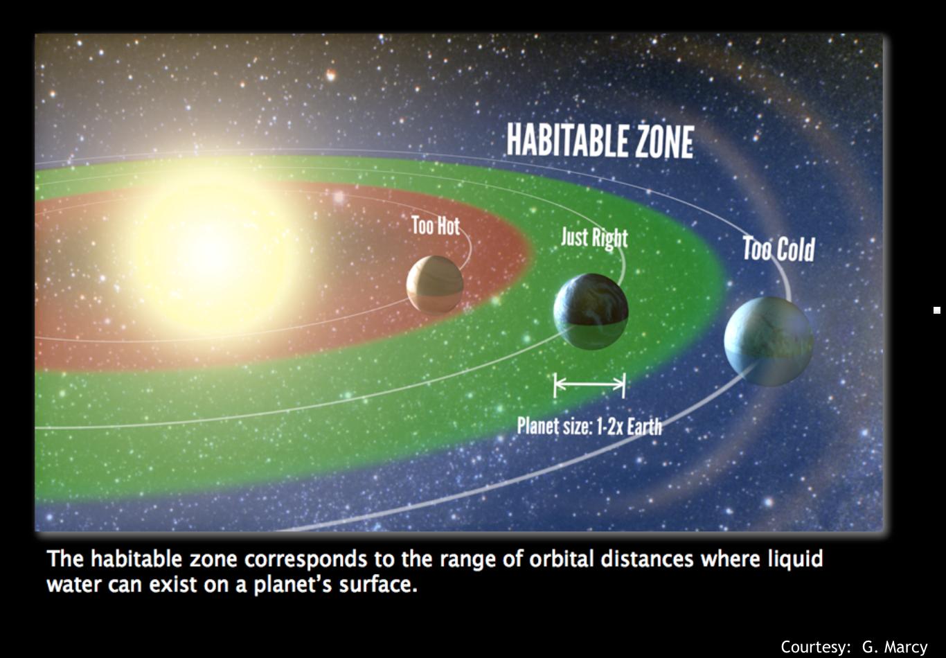 Visualizzazione di una fascia abitabile. Credits: NASA, G.Marcy.