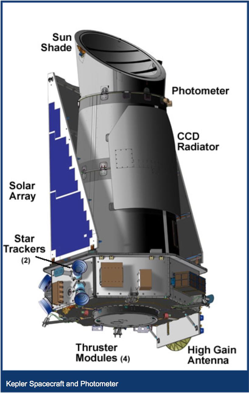 La struttura di Kepler nella sua interezza. Credits: kepler.nasa.gov
