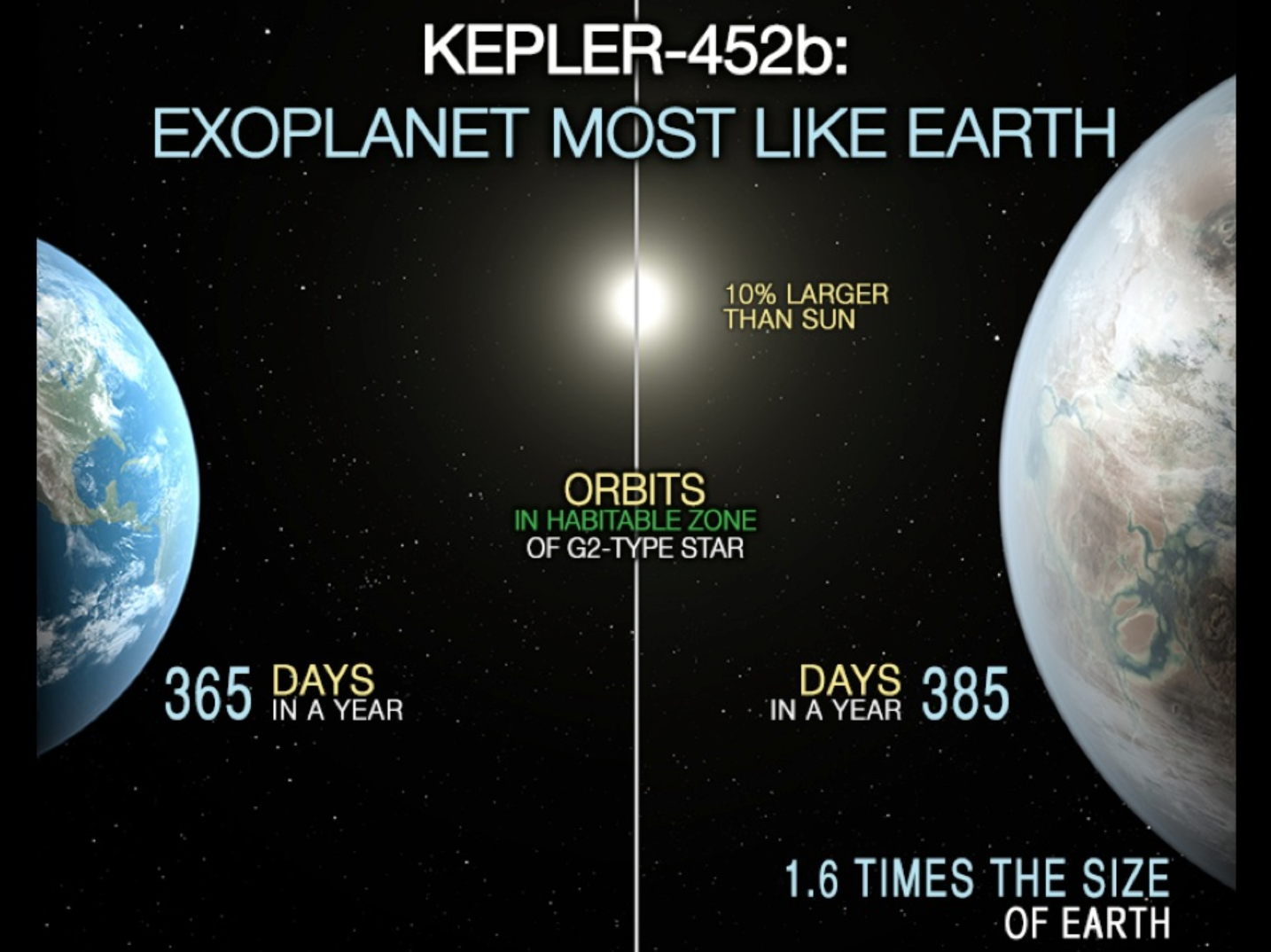 Kepler-452b è il pianeta più somigliante alla Terra mai trovato. Credits: NASA.