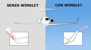 Differenze di vorticità nel caso con e senza Winglet.