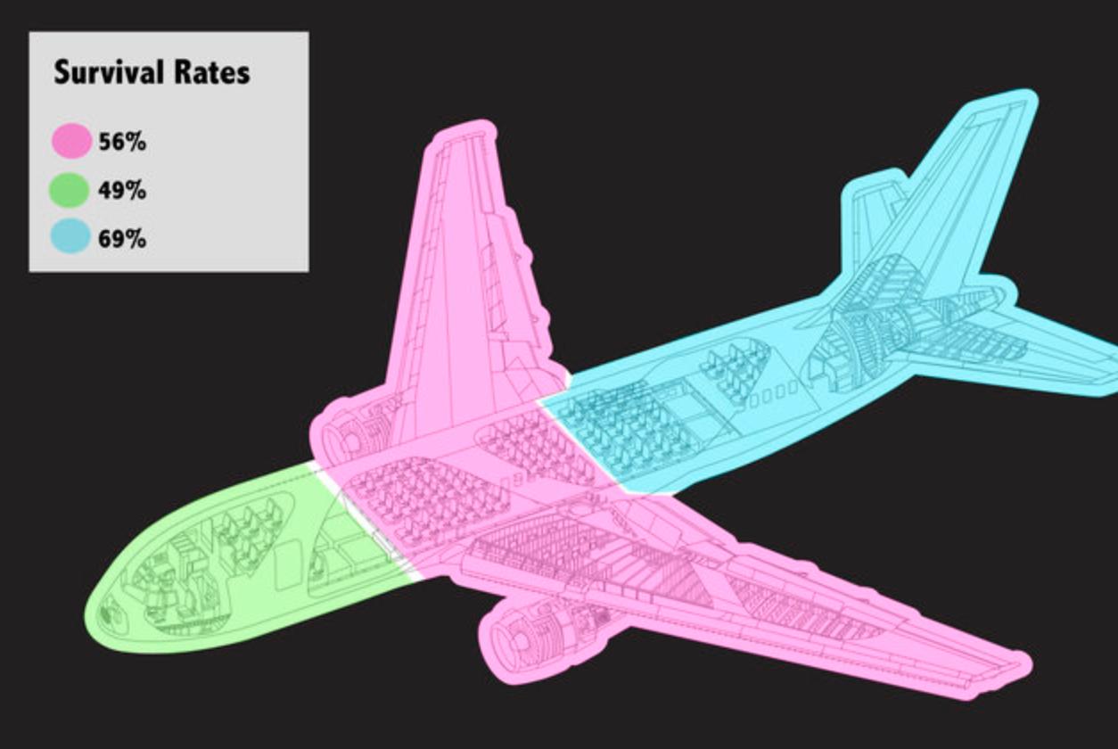 I posti più sicuri in caso di incidente aereo