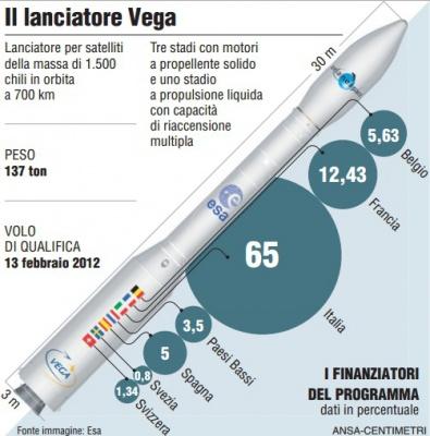 Lanciatore VEGA porterà in orbita il satellite italiano PRISMA